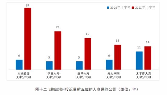 人民健康上半年在天津理赔纠纷投诉量居人身保险公司首位