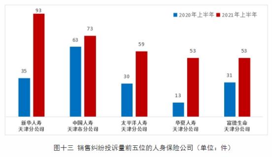 新华人寿上半年在天津销售纠纷投诉量居人身保险公司首位