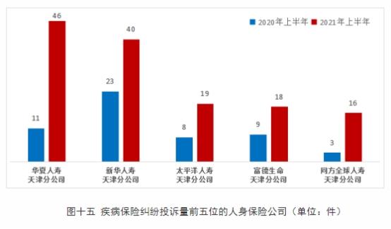 华夏人寿上半年在天津疾病保险纠纷投诉量居人身保险公司首位