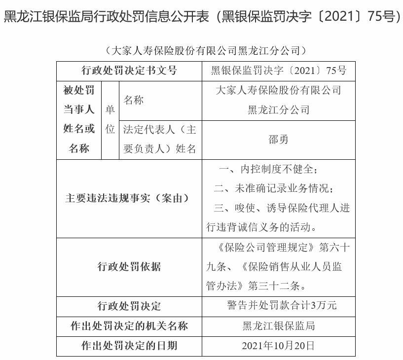 大家人寿黑龙江分公司3宗违法被罚 内控制度不健全等