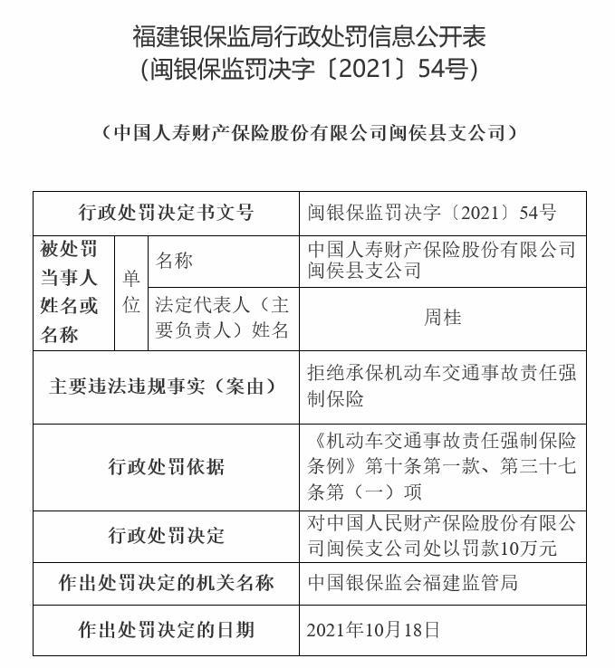 国寿财险闽侯县支公司违法被罚 拒绝承保交强险