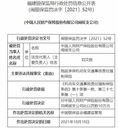 人保财险闽侯支公司违法被罚 拖延承保交强险