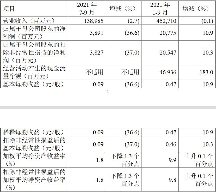 中国人保第三季度营收净利双降 股东户数降2.8%