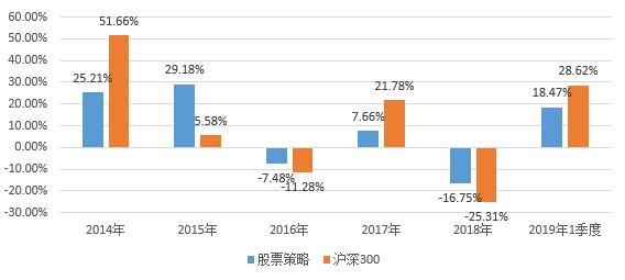 2019年一季度股票策略私募基金行业研究报告