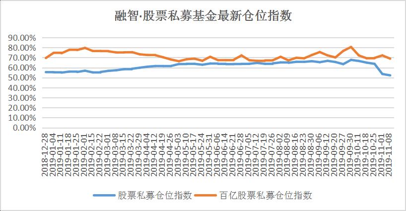 私募仓位52%已降至年内低点 减仓压力下降等待抄底
