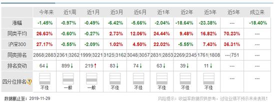 消息:东吴基金责令整改期限刚过 旗下产品长期同类垫底