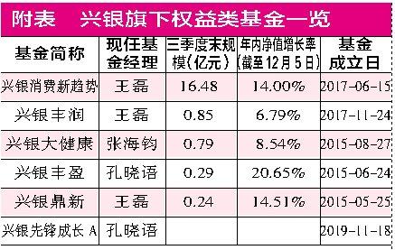 规模排名退步原因曝光 兴银消费主题基金漂移
