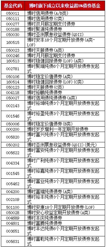 快讯:外资扫货中国债券 绩优债基长期配置价值凸显