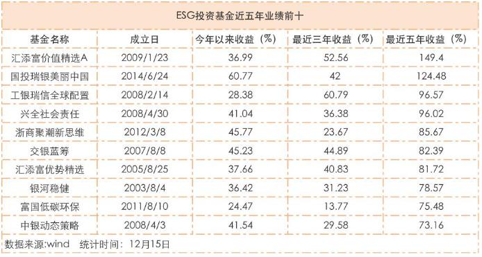 消息:ESG投资升温 相关主题基金年内平均已赚30%
