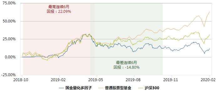 国金基金两产品年内跌近5%排名同类倒数 权益类管理规模不足15亿净值负数
