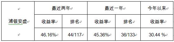 浦银安盛权益基金上半年平均业绩超30% 募资规模达237.48亿元