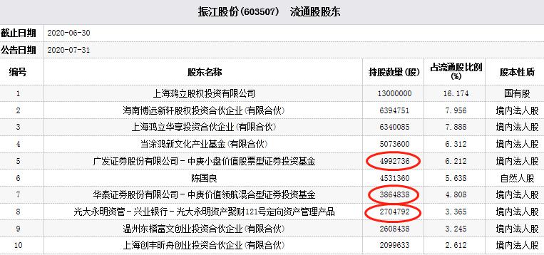 振江股份跌停 中庚基金光大永明资管为前十流通股东