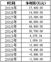 民生加银基金股东折价转让股权 近三年净利下降明显