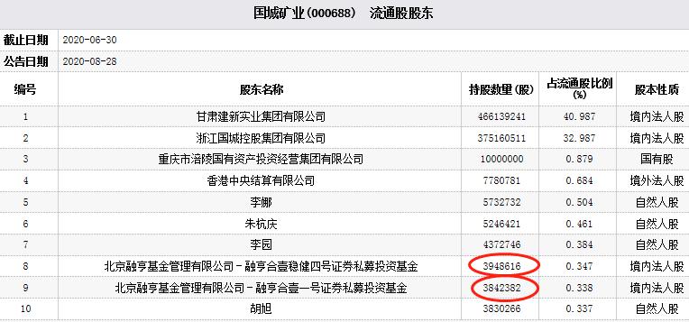 国城矿业(000688.SZ)四跌停 北京融亨基金2只私募为前十流通股东