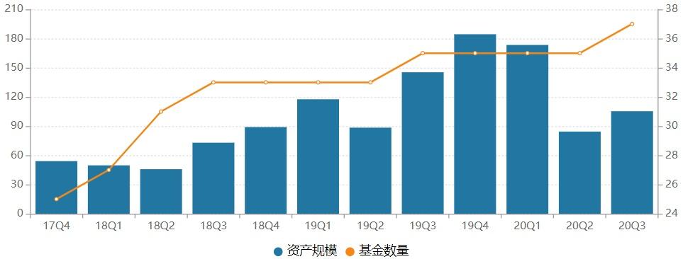 长安基金管理规模缩水超40%  总经理袁丹旭申请离职任期不足三年