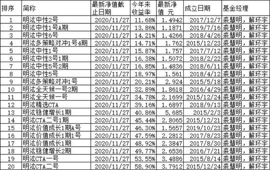明汯投资年内新发基金6成亏损 老产品半数跑输沪深300