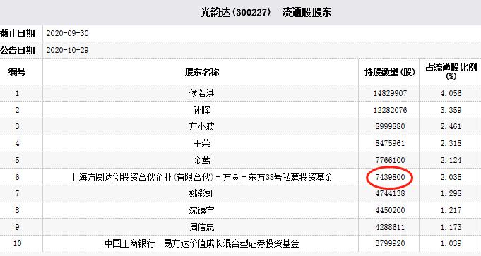 光韵达跌近13% 上海方圆达创旗下基金为流通股东