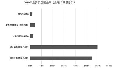 """2020年权益基金平均收益超54% """"抱团""""高收益下基民跑赢股民"""