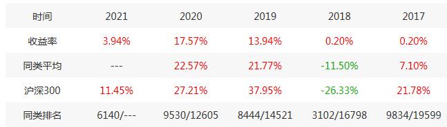 保银投资5只基金去年3只涨不足20% 4只跑输沪深