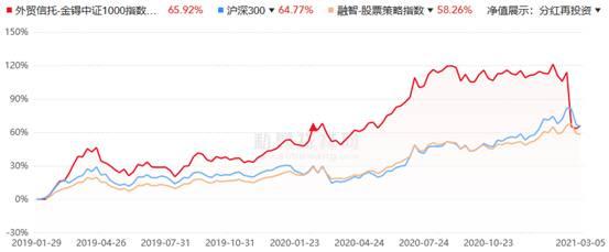 节后A股市场大幅下挫 金锝资产六成基金近1个月亏损