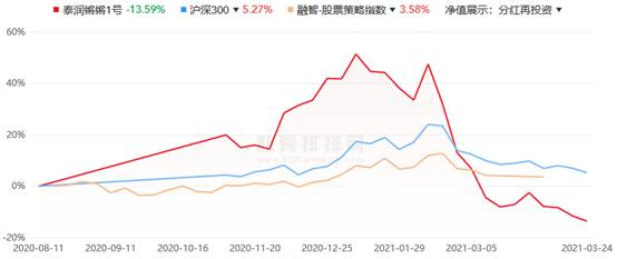 泰润海吉89只基金42只年内跌超20% 25只净值跌破1元