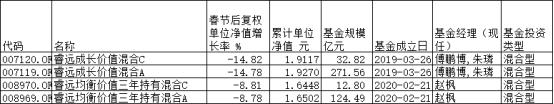 睿远基金傅鹏博与子对簿公堂 旗下4基金春节后均下跌