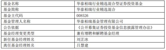 华泰柏瑞行业精选混合增聘基金经理刘芷冰 吕慧建离任
