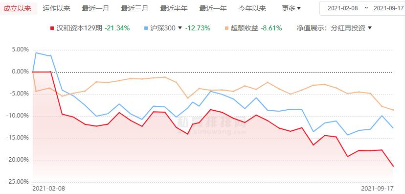 汉和资本年内78只基金全部亏损皆超10%  34只跌超18%