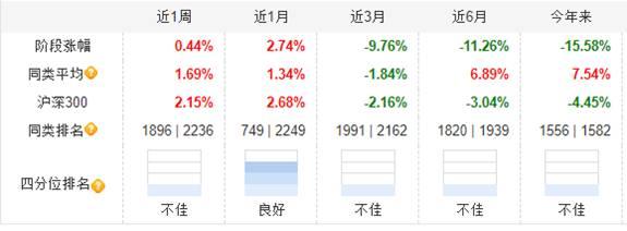 泓德基金年内近半权益基金亏损 副总掌舵5基金跌超12%