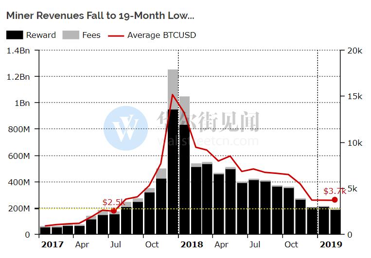 比特币剜矿厚利比值壹年到来初次上升 真正考验在2020年