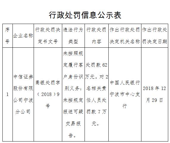 中信证券宁波分公司两宗违法遭罚 未报送可疑交易报告