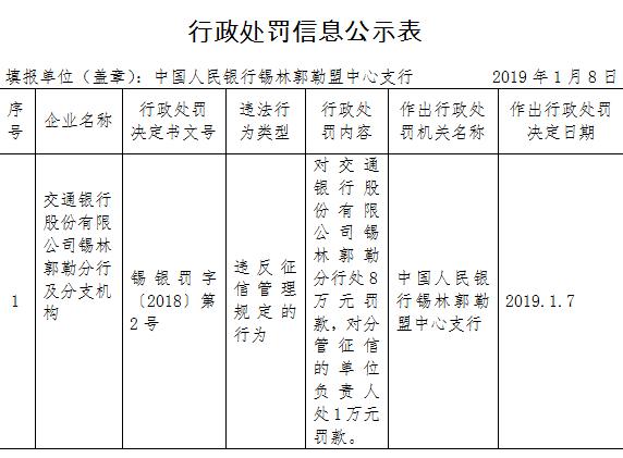 交通银行锡林郭勒分行违法遭罚 违反征信管理规定
