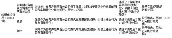 安邦保险陕西违法给予售车企业现金返还 两职员被罚
