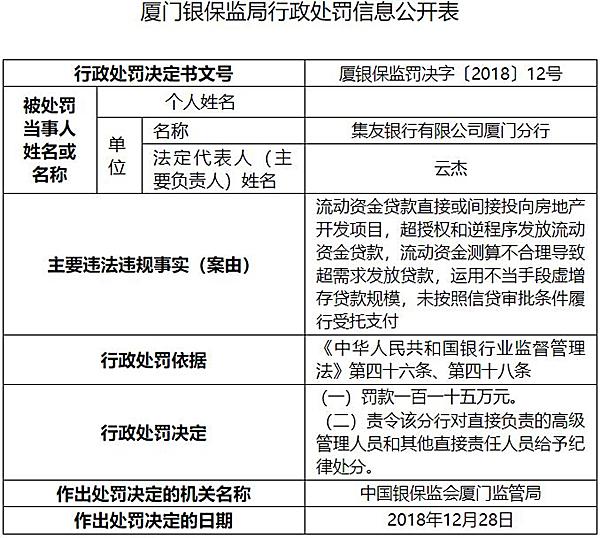 集友银行厦门五宗违法遭罚115万 虚增存贷款规模