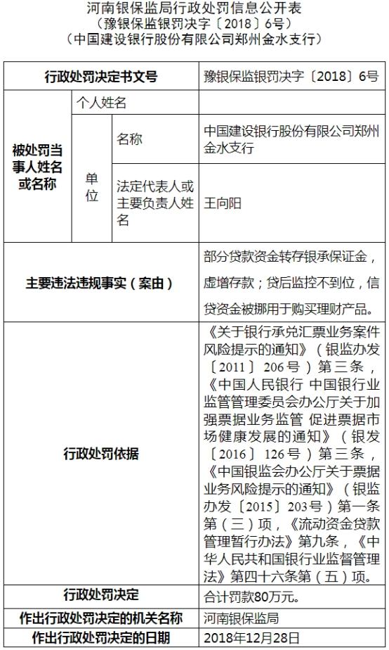 建设银行郑州金水支行存虚增存款等两宗违法遭罚80万