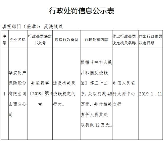 华安财险山西分公司违反反洗钱法 遭央行罚款45万