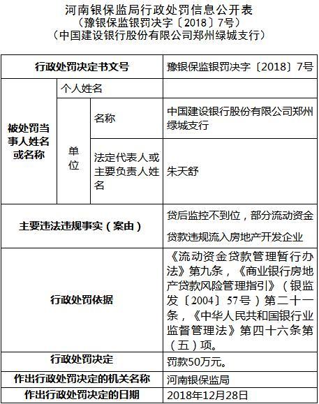 建设银行郑州绿城支行违法遭罚 贷款违规流入房企