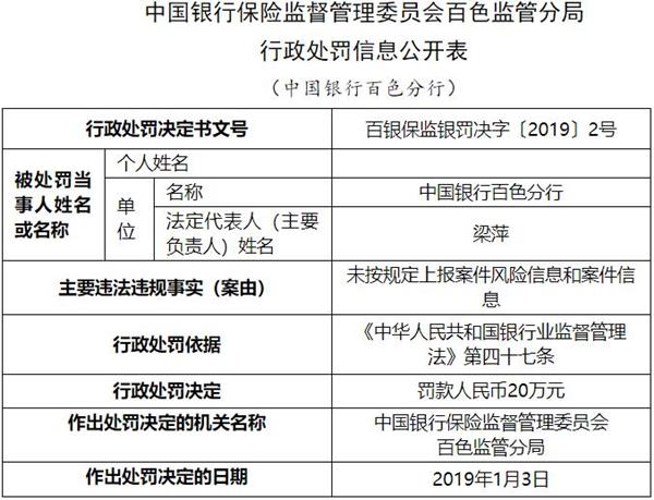 中国银行百色分行违法遭罚 未按规定上报案件信息