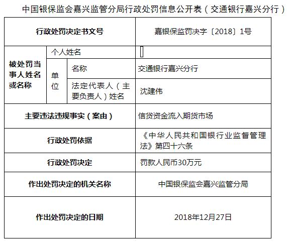 交通银行嘉兴分行违法遭罚 信贷资金流入期货市场