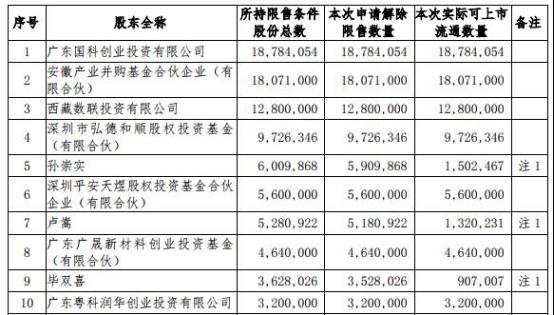 科顺股份1.44亿股迎来解禁  国元证券赚8600万元