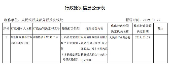海通证券四川客户身份识别现漏洞等两宗违法,遭罚40万