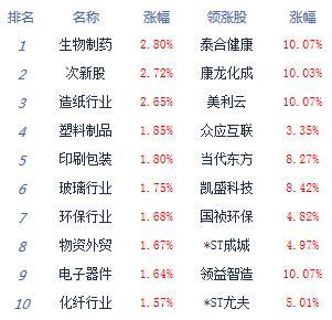 午评:创指大涨1.5%沪指涨0.72% 医药、OLED爆发