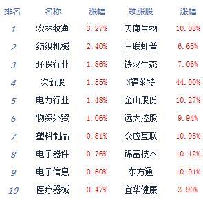 午评:沪指跌0.62%创指涨0.51% 银行等权重股低迷