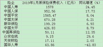 """1月中国人寿保费收入领跑   上市险企开始弱化""""开门红"""""""