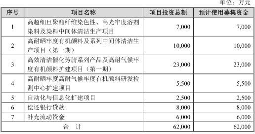 七彩化学辽宁被举报污染 关联关