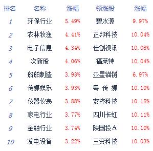 午评:创指暴涨4.7%沪指涨2.64% 逾百股涨停