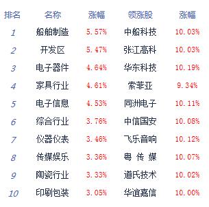 收评:三大股指全线大涨沪指涨0.88% 逾200股涨停
