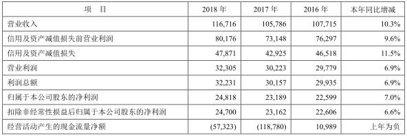平安银行披露2018年年报 实现营业收入1167.16亿元