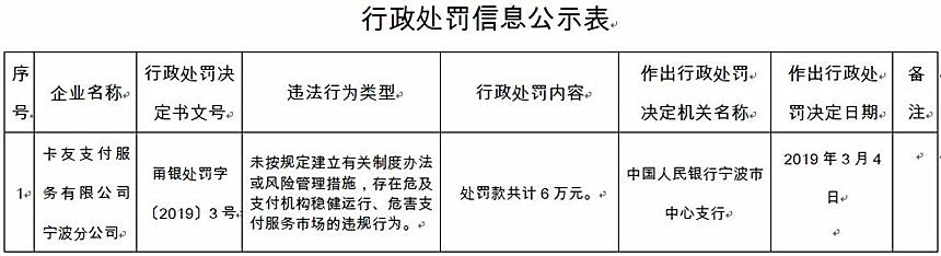 卡友支付宁波违法遭央行处罚 行为危害支付服务市场