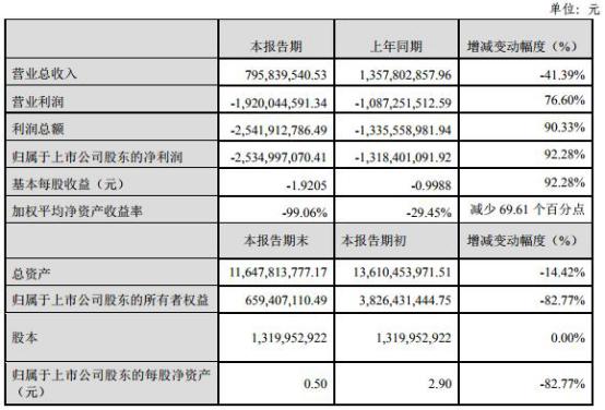 盛运环保40亿债逾期 渤海银行华融资产长城资产踩雷